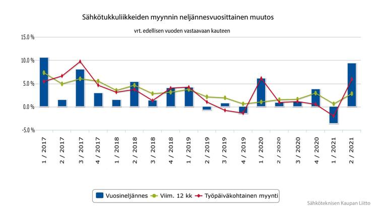 sähkötukkuliikkeiden myynnin muutos neljännesvuosittain 2_2021 v2