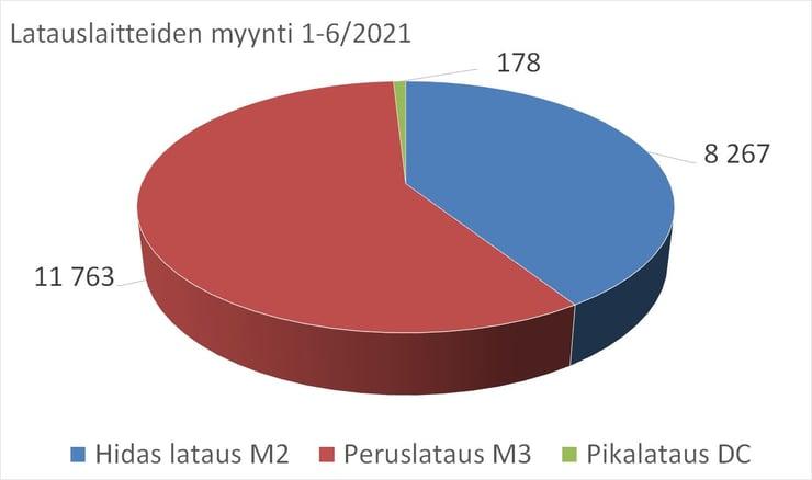 Latauslaitteiden_myynti_tyypit_2021_H1_graafi_STK